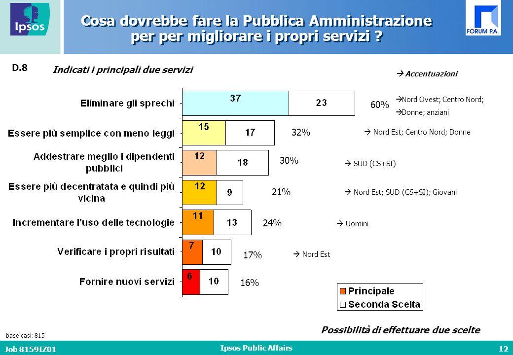 12 Job 8159IZ01 Ipsos Public Affairs Cosa dovrebbe fare la Pubblica Amministrazione per per migliorare i propri servizi .