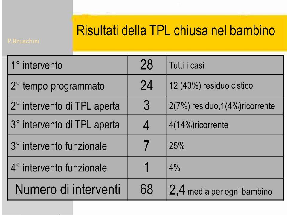 P.Bruschini Risultati della TPL chiusa nel bambino 1° intervento 28 Tutti i casi 2° tempo programmato 24 12 (43%) residuo cistico 2° intervento di TPL