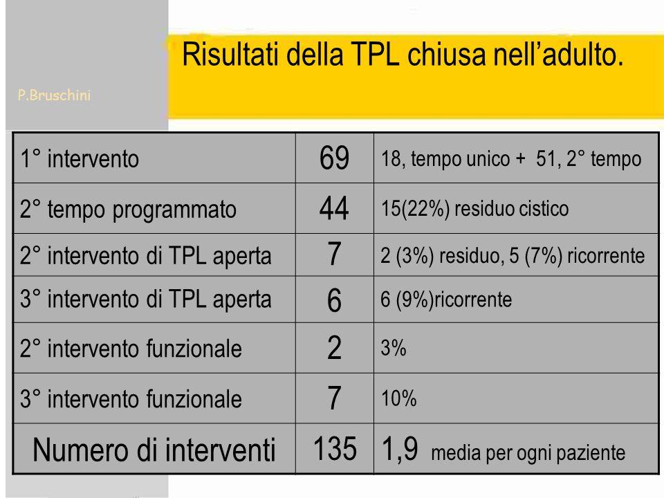 P.Bruschini Risultati della TPL chiusa nelladulto. 1° intervento 69 18, tempo unico + 51, 2° tempo 2° tempo programmato 44 15(22%) residuo cistico 2°