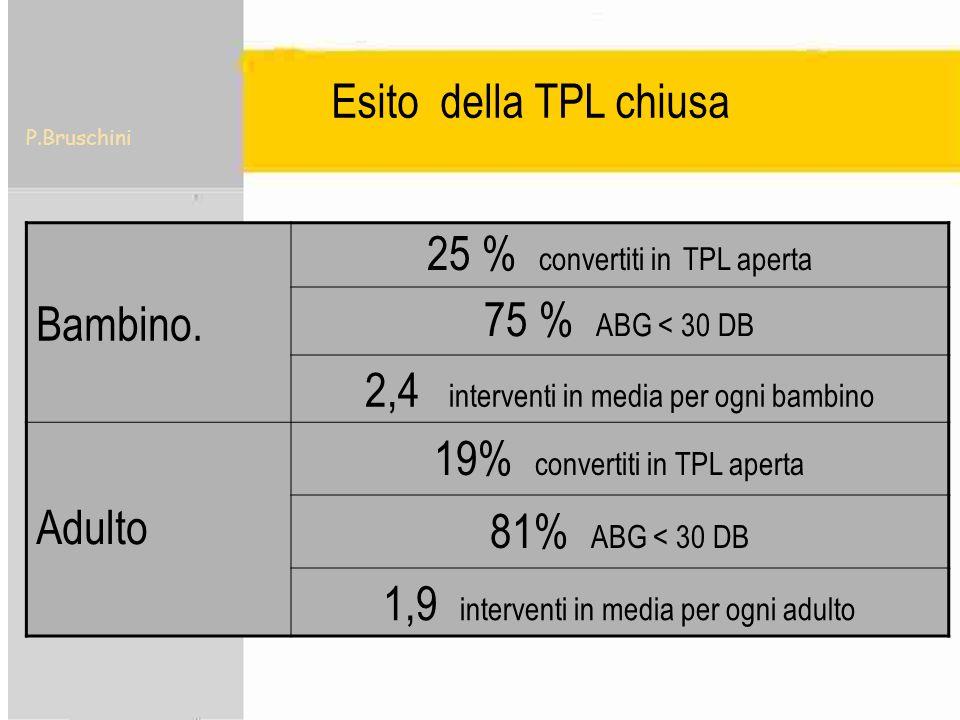 P.Bruschini Esito della TPL chiusa Bambino. 25 % convertiti in TPL aperta 75 % ABG < 30 DB 2,4 interventi in media per ogni bambino Adulto 19% convert