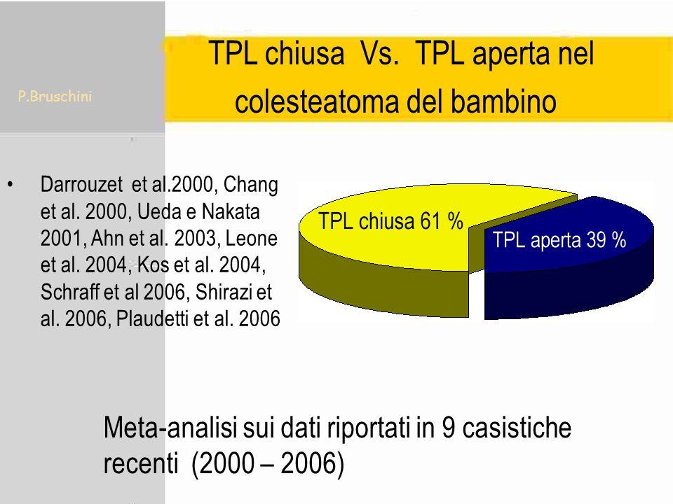 P.Bruschini Nostra casistica di interventi con follow up 1998-2002 31 bambini < 15 anni, 133 adulti di età dai 19-78 anni.