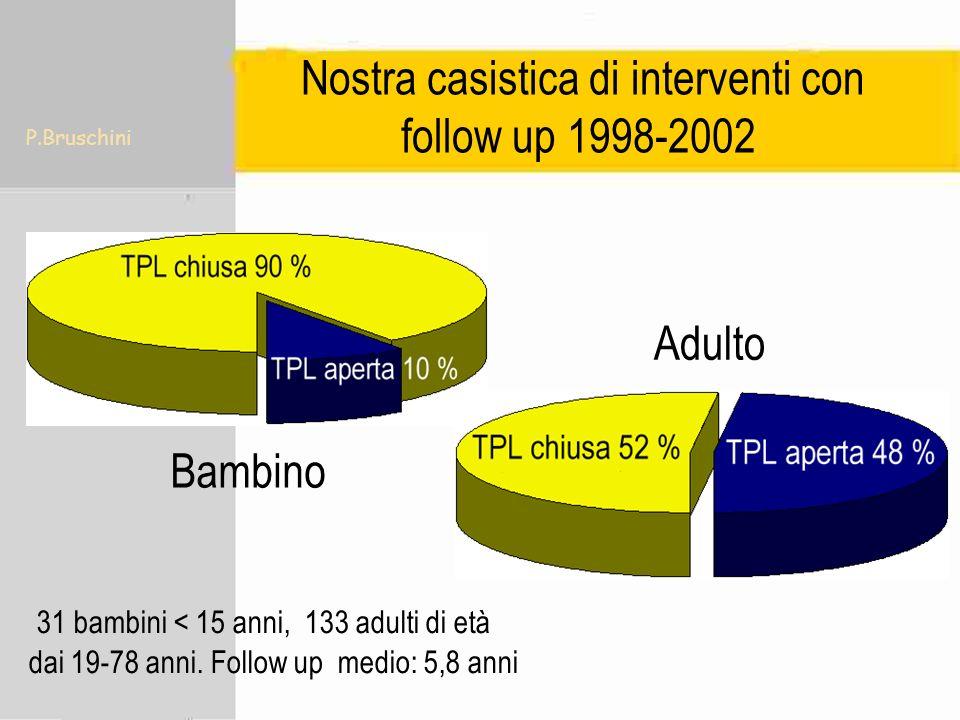 P.Bruschini Bambini 100% In tutti i casi Adulti 74% Estensione del colesteatoma cistico a 2 o più sedi (cassa timpanica, epitimpano, mastoide) Fissità della staffa o della platina.