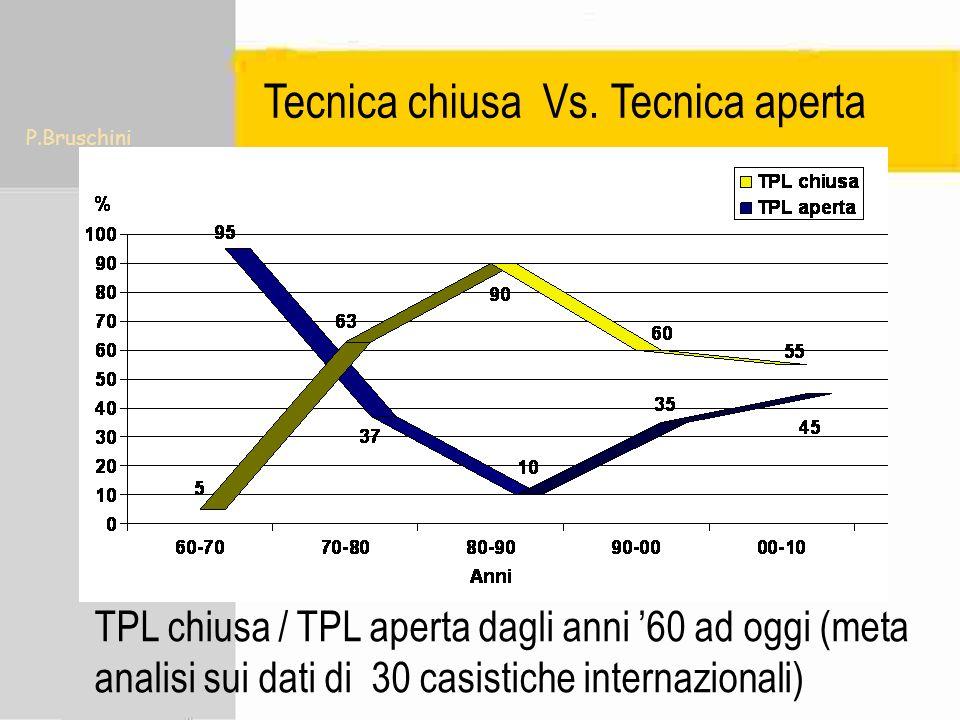 P.Bruschini Tecnica chiusa Vs. Tecnica aperta TPL chiusa / TPL aperta dagli anni 60 ad oggi (meta analisi sui dati di 30 casistiche internazionali)