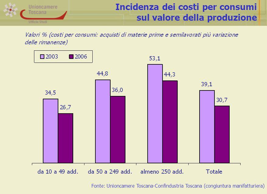 Incidenza dei costi per consumi sul valore della produzione Fonte: Unioncamere Toscana-Confindustria Toscana (congiuntura manifatturiera)
