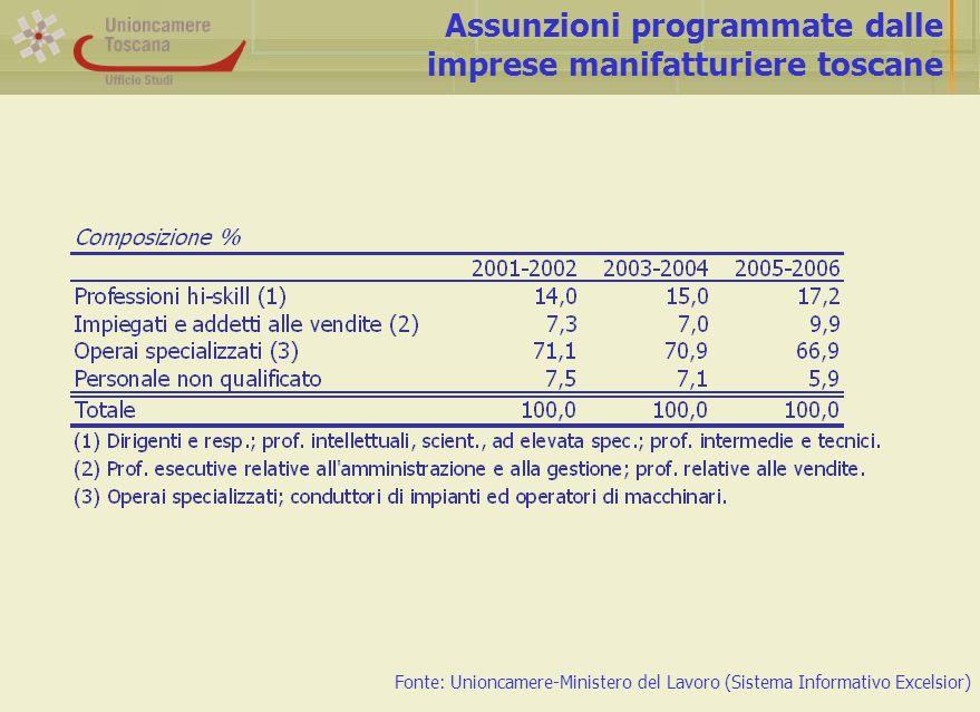 Assunzioni programmate dalle imprese manifatturiere toscane Fonte: Unioncamere-Ministero del Lavoro (Sistema Informativo Excelsior)