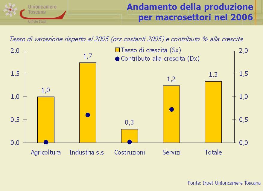 Fatturato del settore manifatturiero e indice di competitività di prezzo Fonte: Unioncamere Toscana-Confindustria Toscana, Banca d Italia, UIC $ su : da 1,07 (1999) a 0,92 (2000) $ su : da 1,24 (2005) a 1,26 (2006)