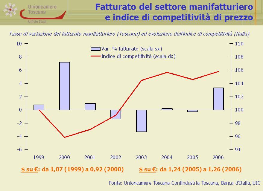 Andamento degli investimenti nel settore manifatturiero Fonte: Unioncamere Toscana-Università degli Studi di Firenze (Osservatorio sui bilanci)