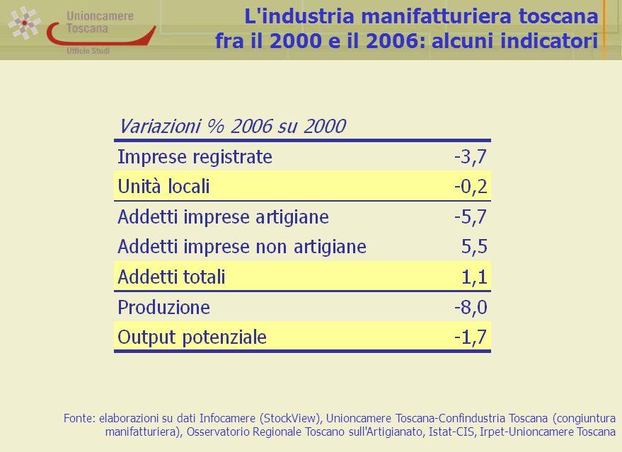 Andamento della produttività Fonte: Unioncamere Toscana-Confindustria Toscana (congiuntura manifatturiera)