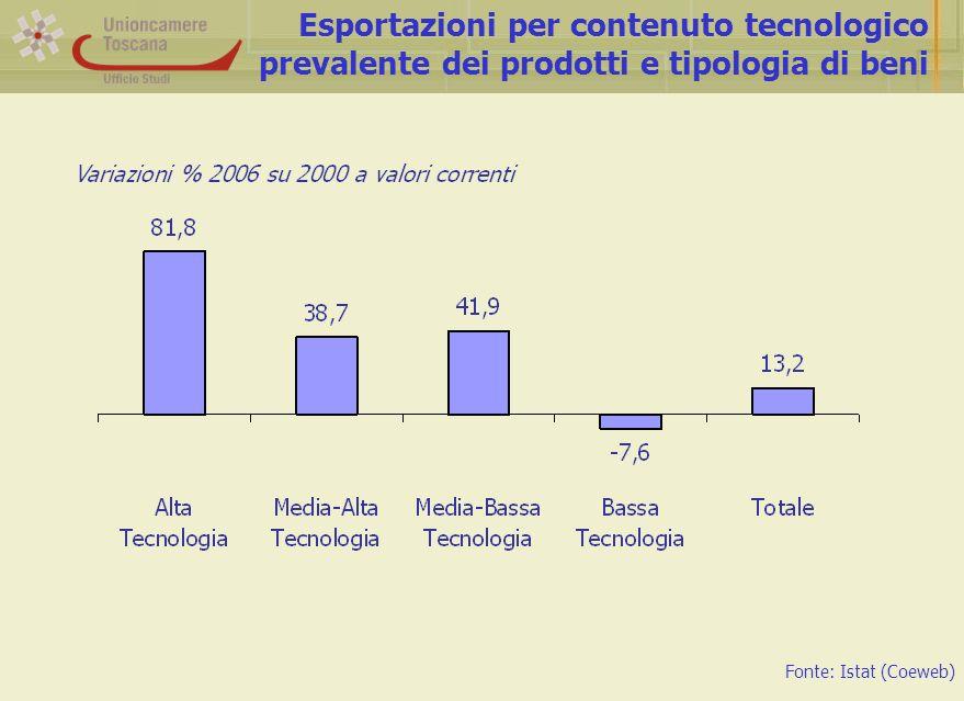 Esportazioni per contenuto tecnologico prevalente dei prodotti e tipologia di beni Fonte: Istat (Coeweb)