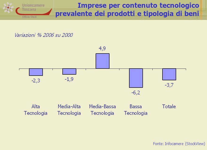 Il modello di specializzazione della Toscana Fonte: Infocamere (StockView) e Istat (Coeweb)