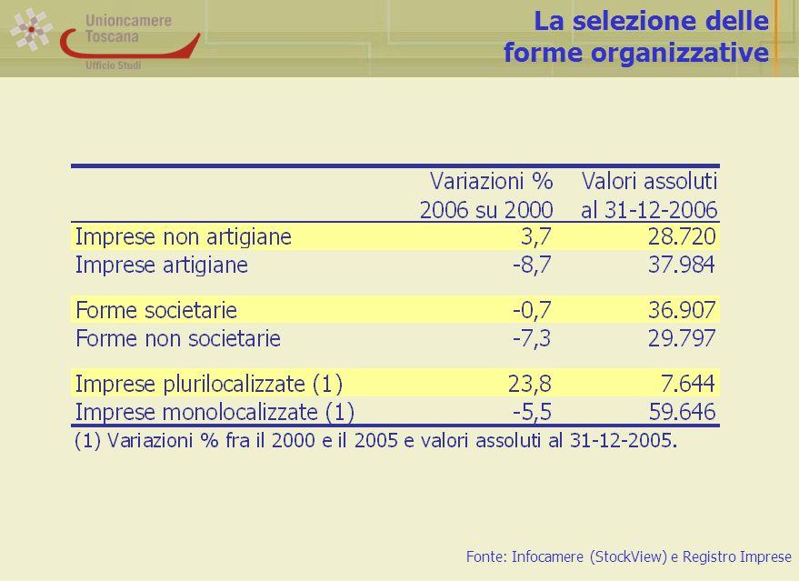 Valore aggiunto manifatturiero ai prezzi base per dimensione di impresa Fonte: Istituto G.