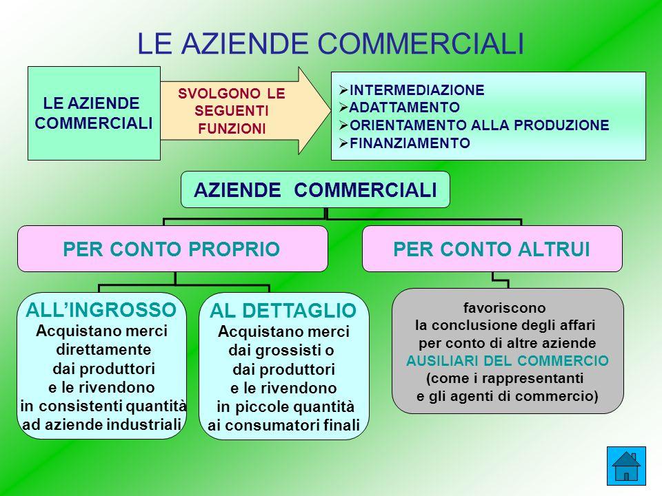 LE AZIENDE COMMERCIALI INTERMEDIAZIONE ADATTAMENTO ORIENTAMENTO ALLA PRODUZIONE FINANZIAMENTO SVOLGONO LE SEGUENTI FUNZIONI LE AZIENDE COMMERCIALI AZIENDE COMMERCIALI PER CONTO PROPRIOPER CONTO ALTRUI ALLINGROSSO Acquistano merci direttamente dai produttori e le rivendono in consistenti quantità ad aziende industriali AL DETTAGLIO Acquistano merci dai grossisti o dai produttori e le rivendono in piccole quantità ai consumatori finali favoriscono la conclusione degli affari per conto di altre aziende AUSILIARI DEL COMMERCIO (come i rappresentanti e gli agenti di commercio)