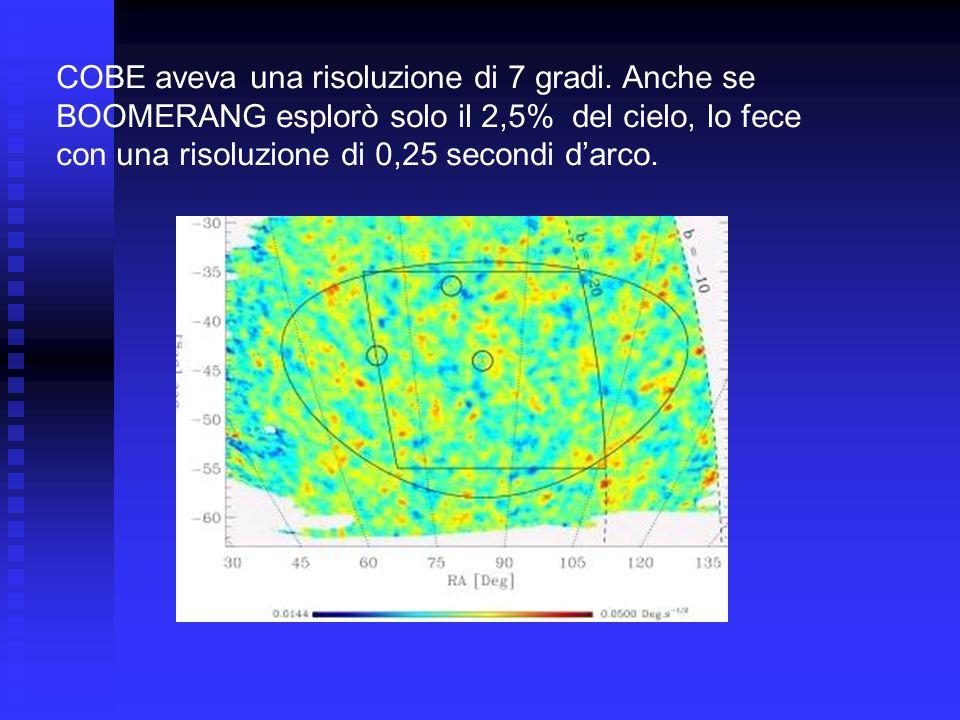 COBE aveva una risoluzione di 7 gradi. Anche se BOOMERANG esplorò solo il 2,5% del cielo, lo fece con una risoluzione di 0,25 secondi darco.