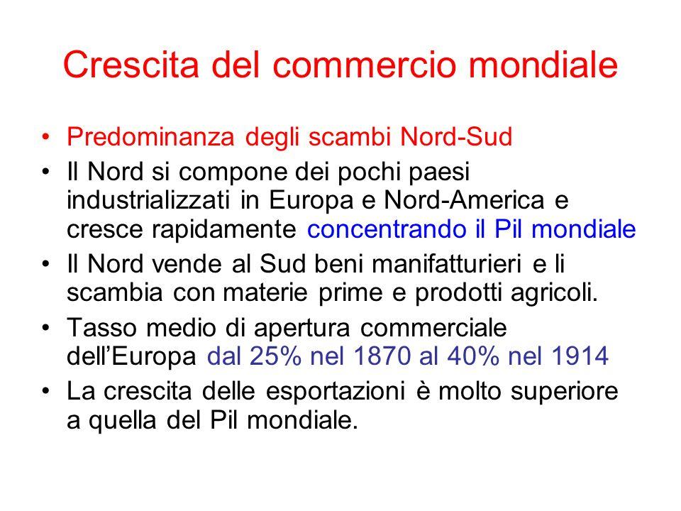 LEuropa protagonista del commercio mondiale In 1912-3 lEuropa era ancora il centro commercial del mondo, coprendo il 62% delle esportazioni mondiali.