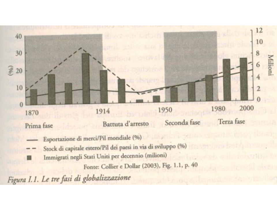 Letà delloro del secolo XIX –Crescita del commercio mondiale –Gli investimenti esteri inglesi, francesi e tedeschi si dirigono in via di sviluppo e negli USA, economia industriale emergente.