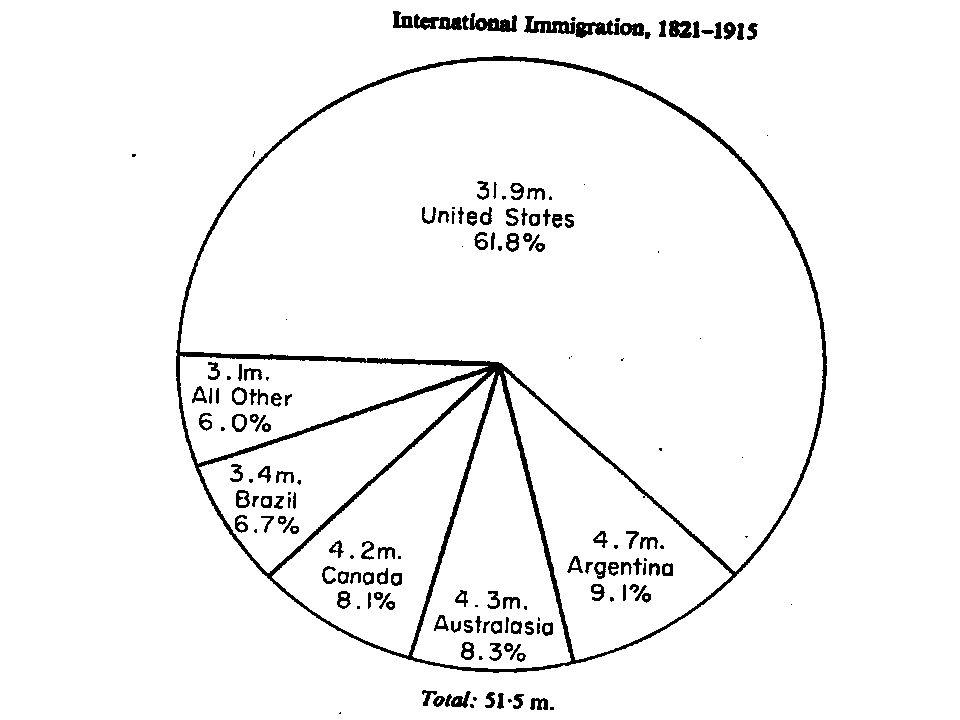 Flussi migratori nella prima globalizzazione e oggi Erano più rilevanti.