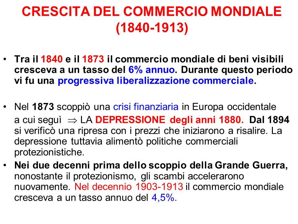 CRESCITA DEL COMMERCIO MONDIALE (1840-1913) Tra il 1840 e il 1873 il commercio mondiale di beni visibili cresceva a un tasso del 6% annuo. Durante que