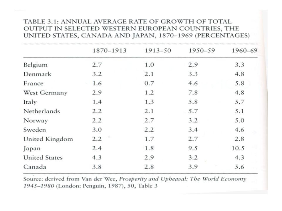 Commercio e movimenti di capitale Tra il 1950 e il 1980 il commercio mondiale cresce del 6% annuo, mentre il Pil mondiale cresce del 3% annuo.