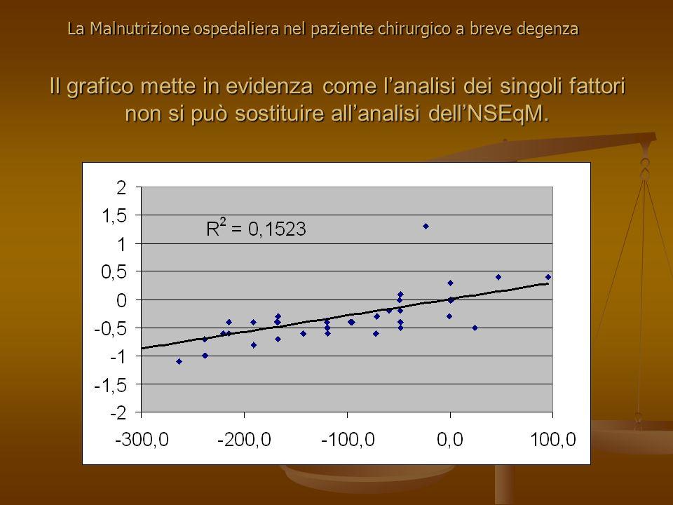 Il grafico mette in evidenza come lanalisi dei singoli fattori non si può sostituire allanalisi dellNSEqM. La Malnutrizione ospedaliera nel paziente c