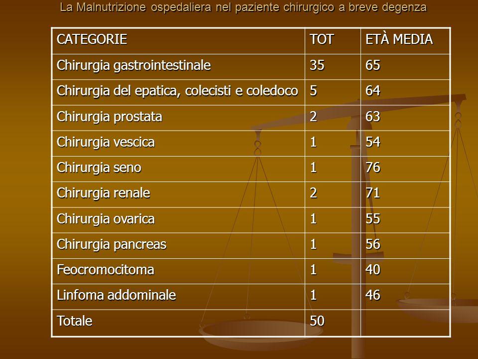 CATEGORIETOT ETÀ MEDIA Chirurgia gastrointestinale 3565 Chirurgia del epatica, colecisti e coledoco 564 Chirurgia prostata 263 Chirurgia vescica 154 C