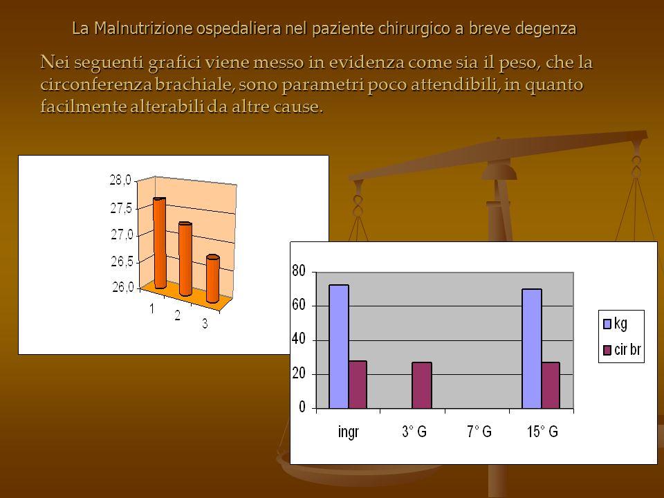 Nei seguenti grafici viene messo in evidenza come sia il peso, che la circonferenza brachiale, sono parametri poco attendibili, in quanto facilmente a
