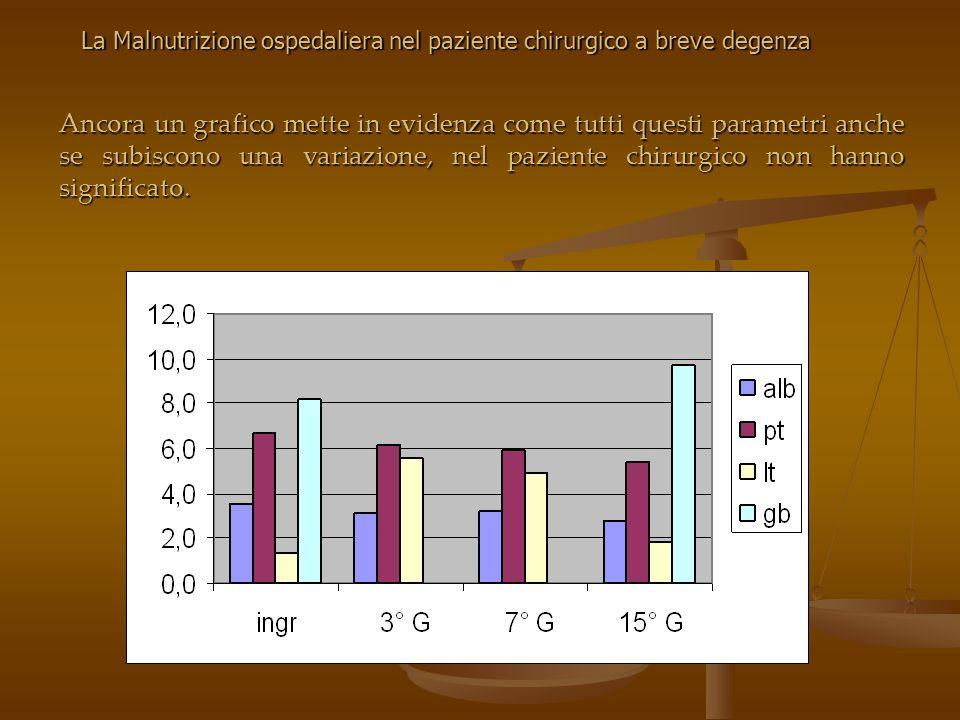 Ancora un grafico mette in evidenza come tutti questi parametri anche se subiscono una variazione, nel paziente chirurgico non hanno significato. La M