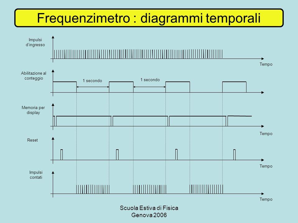 Scuola Estiva di Fisica Genova 2006 Frequenzimetro : diagrammi temporali 1 secondo Impulsi dingresso Impulsi contati Abilitazione al conteggio Reset Memoria per display Tempo