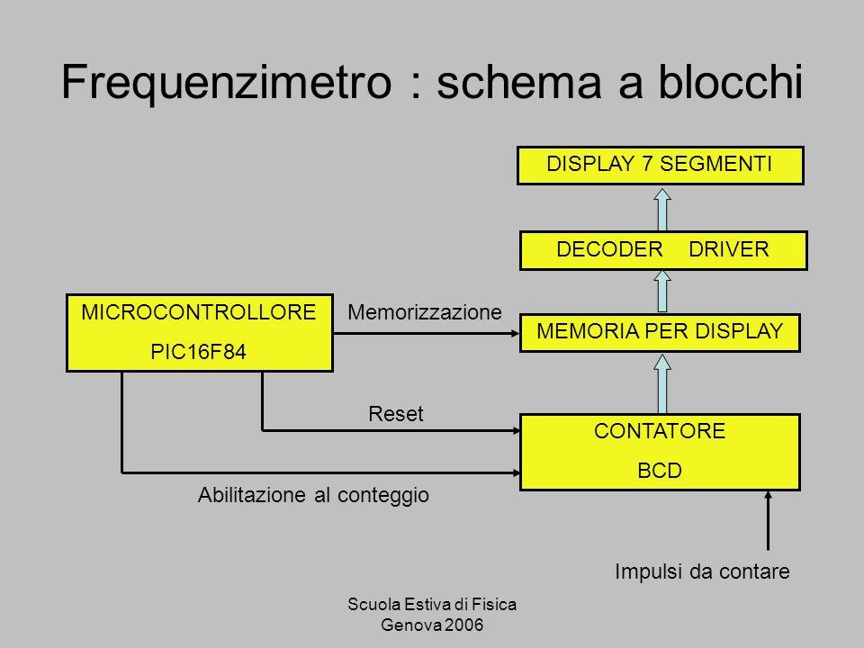 Scuola Estiva di Fisica Genova 2006 Frequenzimetro : schema a blocchi DISPLAY 7 SEGMENTI MEMORIA PER DISPLAY CONTATORE BCD DECODER DRIVER MICROCONTROLLORE PIC16F84 Impulsi da contare Abilitazione al conteggio Memorizzazione Reset
