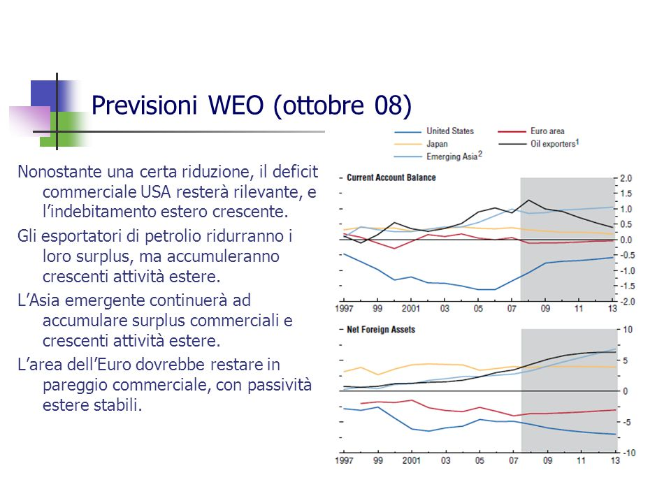 Previsioni WEO (ottobre 08) Nonostante una certa riduzione, il deficit commerciale USA resterà rilevante, e lindebitamento estero crescente.
