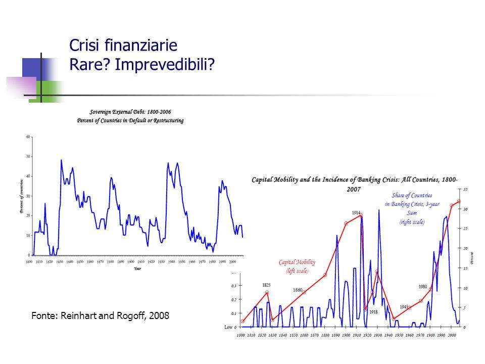 Le crisi nella storia Kindleberger riporta 39 grandi crisi finanziarie dal 1622 al 1998, cui vanno aggiunte: - USA anni 80 (casse risparmio e mutui ipotecari) - Finlandia, Svezia, Norvegia anni 90 (banche) - Italia e Regno Unito 1992 (cambio) - Argentina 2001-2002 (cambio e debito) - La grande crisi dei subprime 2007 In media si ha una crisi ogni 8 anni Più della metà delle crisi ha avuto origine in UK e USA, ovvero nei centri finanziari di avanguardia