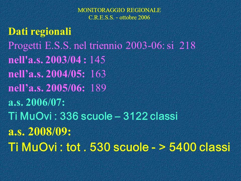 MONITORAGGIO REGIONALE C.R.E.S.S. - ottobre 2006 rilevazione delle esperienze finora realizzate a livello scolastico sui temi dellEducazione alla Sicu