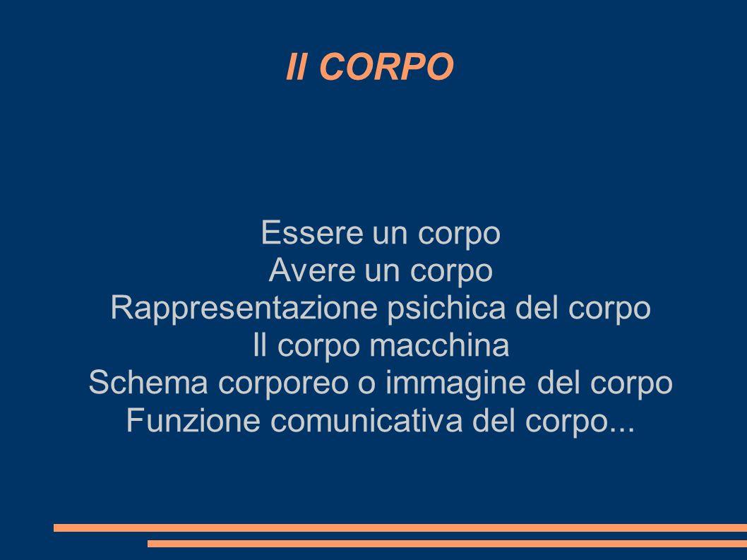 Il CORPO Essere un corpo Avere un corpo Rappresentazione psichica del corpo Il corpo macchina Schema corporeo o immagine del corpo Funzione comunicati