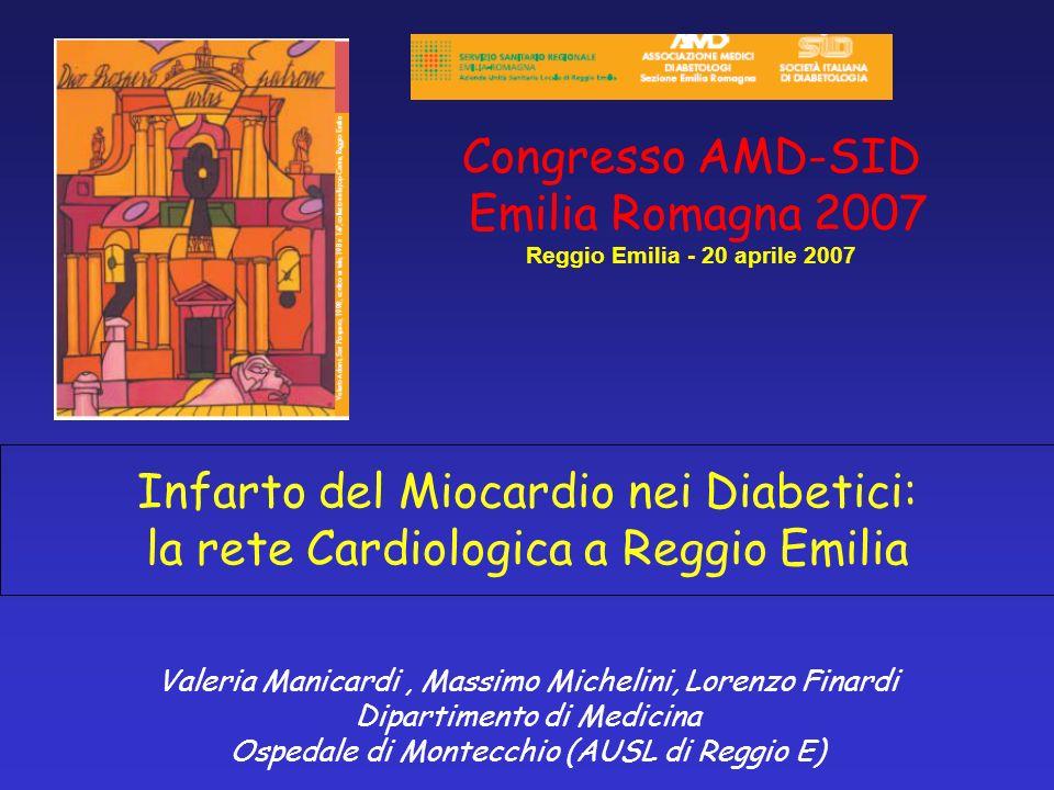 Rete Cardiologica a Reggio Emilia: anni 2004-2006 SCA prevalenza,mortalità, STEMI / NSTEMI Età media anni Tot 74,5 M 71,2 *P < 0.001 F 79,5 * Età x Dec 83,2 *P < 0.001 Vivi 73,4 * 73,4 * DiabT: 74,3M 70,3F 79,7 * * P < 0.001 Non DT: 74,5M 71,6F 79,3 * * P < 0.001 NSN.SNS Deced Tot %Tot 14,1M tot 11,1F tot 18,7 Dec Diab 9,9 43/433 6,817,7 Dec Non D 15,2 266/1746 13,119,2