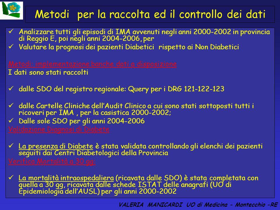 La Rete Cardiologica a Reggio Emilia VALERIA MANICARDI UO di Medicina - Montecchio -RE Azienda Osp. SMN di RE SMN di RE Azienda Osp. SMN di RE Reggio