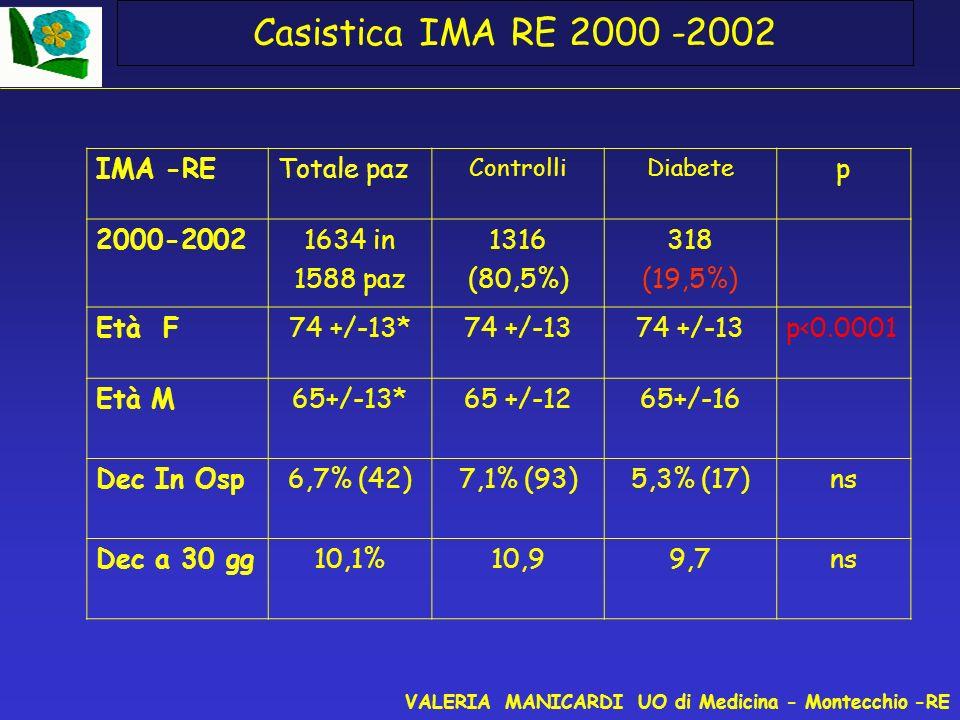 Metodi per la raccolta ed il controllo dei dati Analizzare tutti gli episodi di IMA avvenuti negli anni 2000-2002 in provincia di Reggio E, poi negli