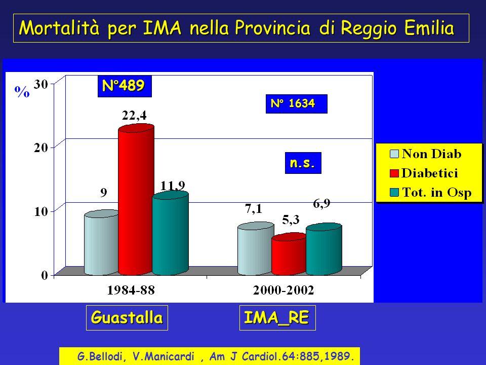 ECO-2 D alla dimissione (eseguito nell 87,5%) Χ 2 = N.S. VALERIA MANICARDI UO di Medicina - Montecchio -RE