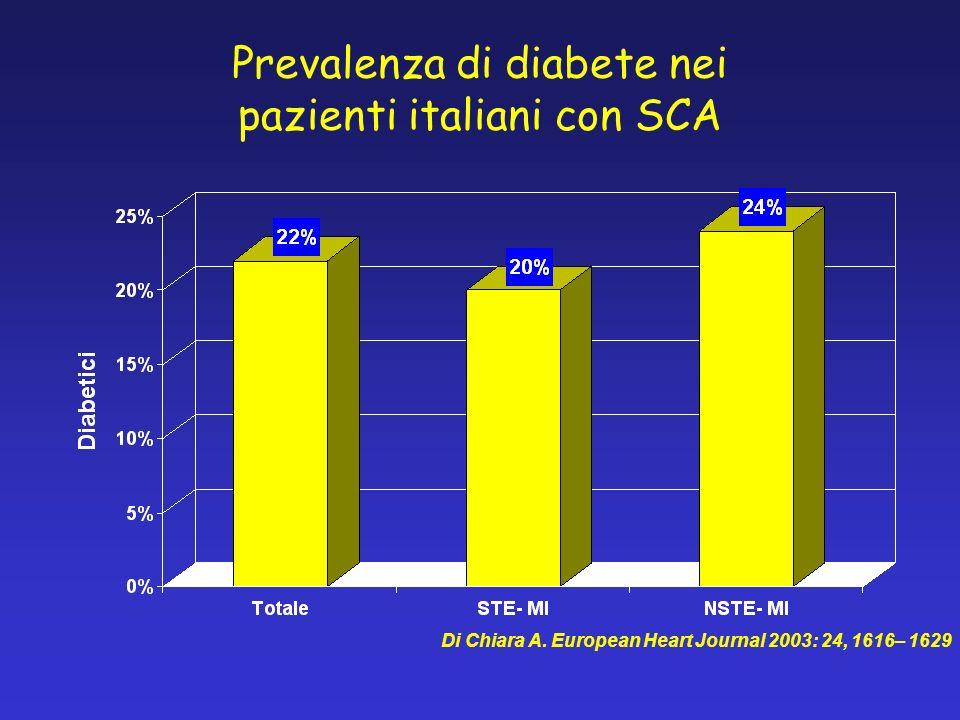PTCA primaria nello STEMI provincia di Reggio Emilia (2001-2004 ) 721 STEMI 611 non diabetici (85%) 110 diabetici (15%)