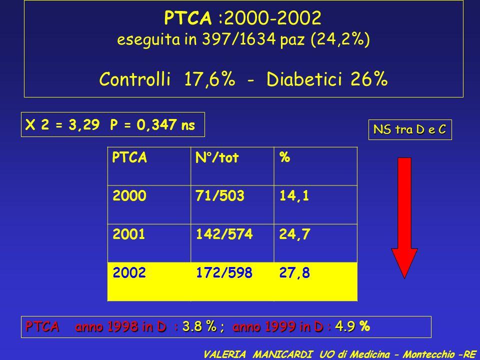 Obiettivi glicemici SituazioneObiettivo Unità di terapia intensiva<=110 mg/ dl Cura non intensiva<=110 mg/dl preprandiale <180 mg/dl massimo Travaglio