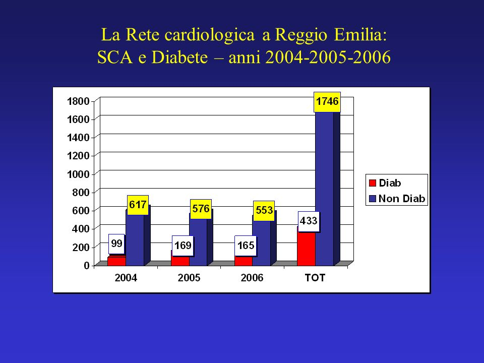 La Rete Cardiologica a Reggio Emilia: PTCA e Diabete nello STEMI TotNon DiabDiab% 2002-20045414397513,8 2005-20063713106116,4 2002-200691274913615 % D
