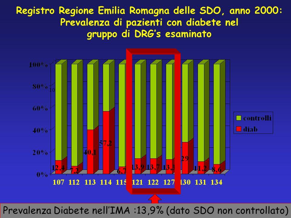 Registro Regione Emilia Romagna delle SDO, anno 2000: Prevalenza di pazienti con diabete nel gruppo di DRGs esaminato 0 100 Prevalenza Diabete nellIMA :13,9% (dato SDO non controllato)
