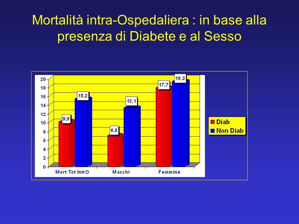 Rete Cardiologica per lIMA a Reggio Emilia: anni 2004-2006 Prevalenza Diabete, e Tipo IMA: STEMI / NSTEMI STEMI PTCA