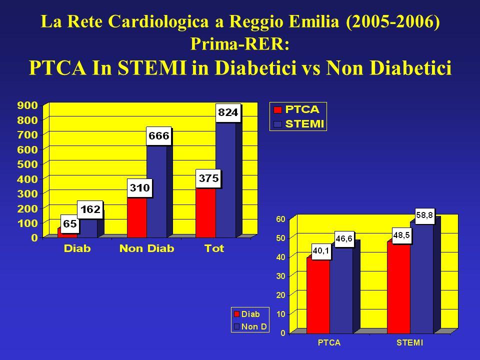 Mortalità PTCA primaria Reggio E: 2001-2004 P<0,05