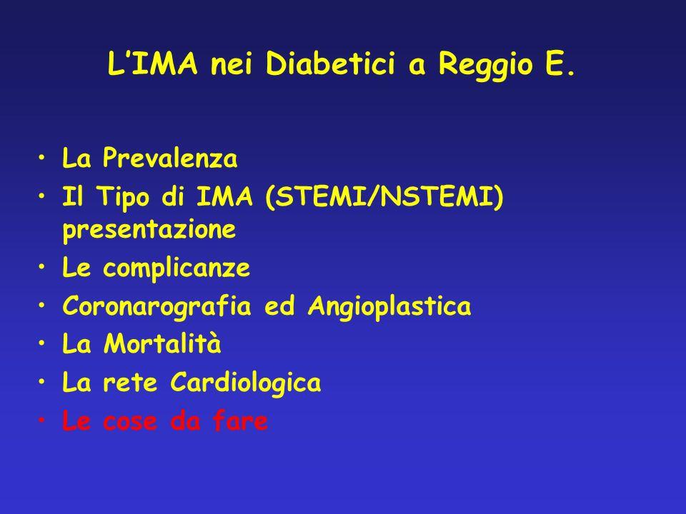 Registro Regione Emilia Romagna delle SDO, anno 2000: Prevalenza di pazienti con diabete nel gruppo di DRGs esaminato 0 100 Prevalenza Diabete nellIMA