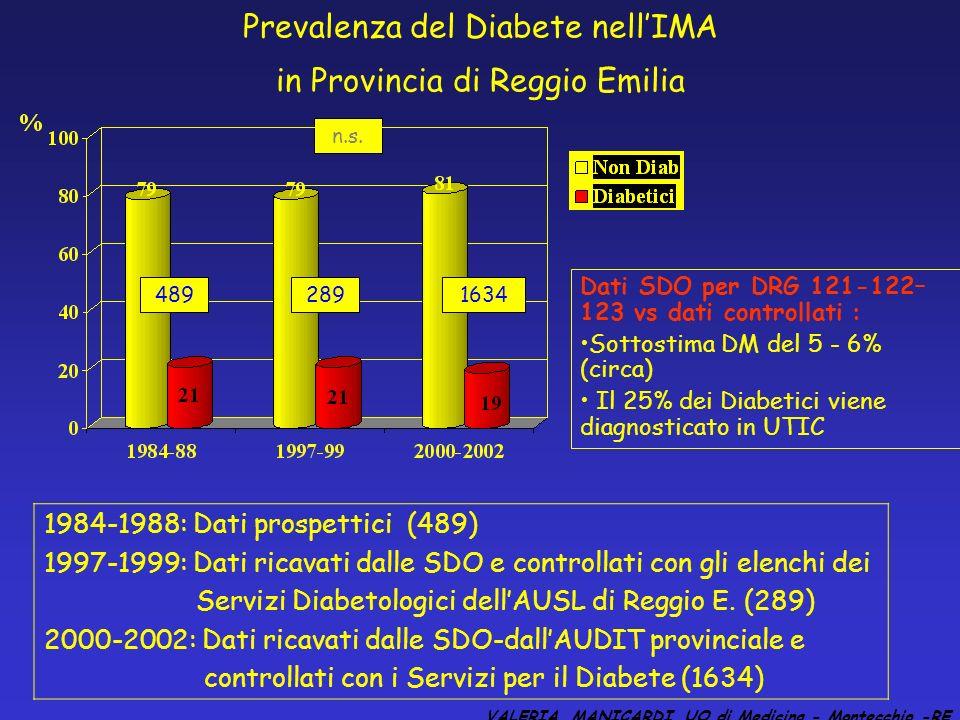 Prevalenza del Diabete nellIMA in Provincia di Reggio Emilia 1984-1988: Dati prospettici (489) 1997-1999: Dati ricavati dalle SDO e controllati con gli elenchi dei Servizi Diabetologici dellAUSL di Reggio E.