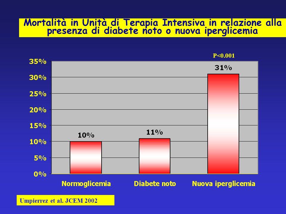 Mortalità in Unità di Terapia Intensiva in relazione alla presenza di diabete noto o nuova iperglicemia Umpierrez et al.