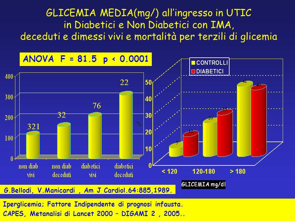 GLICEMIA MEDIA(mg/) allingresso in UTIC in Diabetici e Non Diabetici con IMA, deceduti e dimessi vivi e mortalità per terzili di glicemia ANOVA F = 81.5 p < 0.0001 321 32 76 22 G.Bellodi, V.Manicardi, Am J Cardiol.64:885,1989.