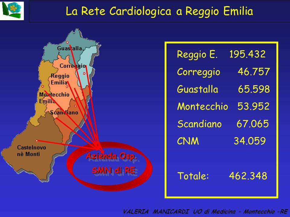 La rete Cardiologica a Reggio Emilia: il percorso IMA-RE (2000-2004) La Rete cardiologica a Reggio E. collega i 5 ospedali della AUSL con lAz. Ospedal