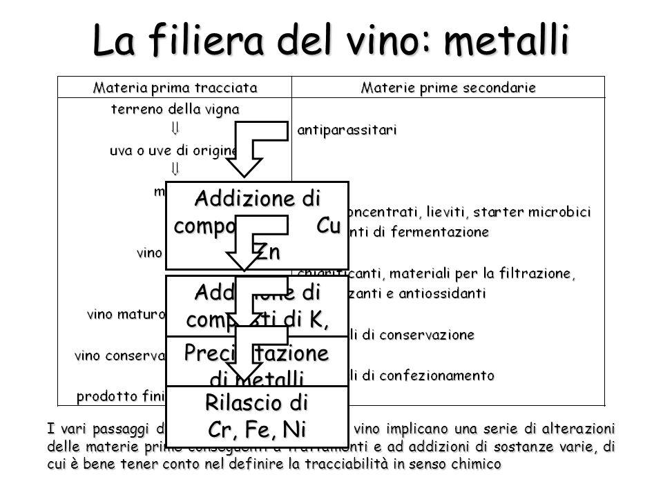 La filiera del vino: composti organici Molte classi di composti organici, caratteristiche di determinati passaggi della filiera del vino, sono utilizzabili a scopo di autenticazione