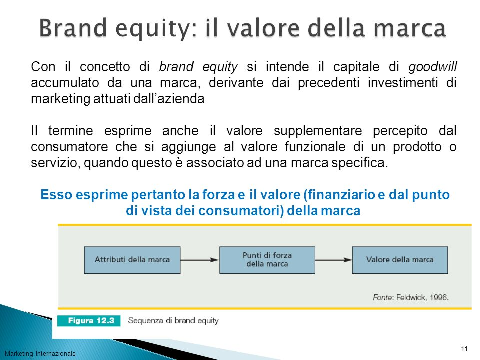 Marketing Internazionale 11 Con il concetto di brand equity si intende il capitale di goodwill accumulato da una marca, derivante dai precedenti inves