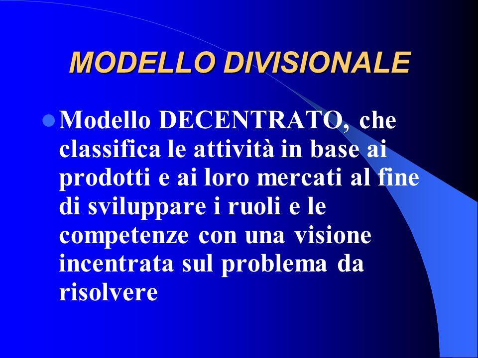 MODELLO LINE ACCENTRAMENRO DECISIONALE (le decisioni vengono assunte al vertice) UNITA DI COMANDO (ogni lavoratore è responsabile nei confronti di un